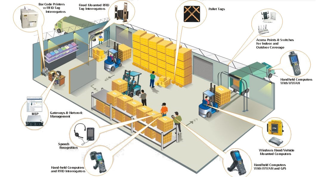WMS-system-riadeneho-skladu